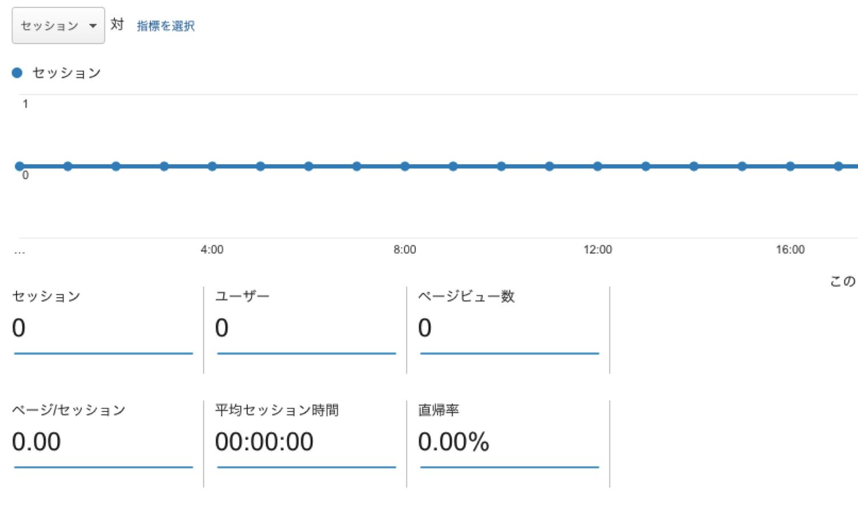 Google Analyticsで今日のデータが更新されないのは、時刻設定のせい。
