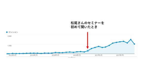 図:GoogleAnalytics「流入数の増加」