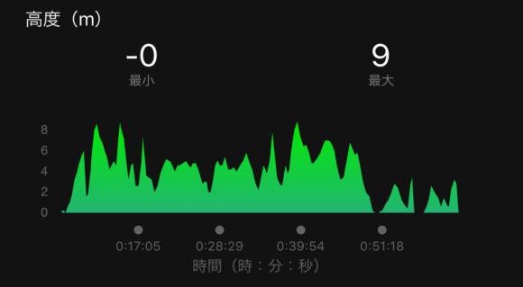 画像:ひろしま国際平和マラソン チャレンジコースの高度